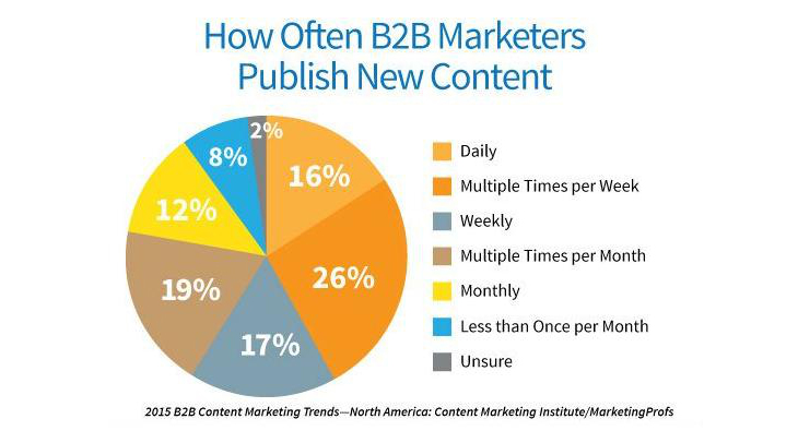 new-b2b-content-marketing-research_2.png