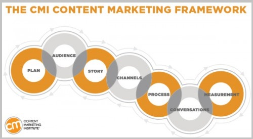 content-marketing-5problems-5solutions_3.jpg