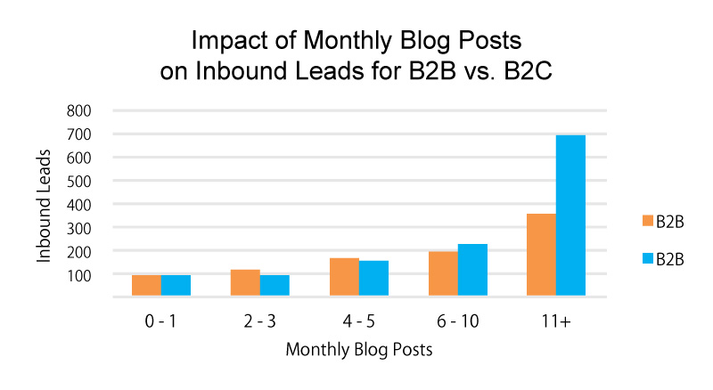 5e8a50a570f66b Impact_of_Monthly_Blog_Posts_on_Inbound_Leads_for_B2B_vs_B2C.jpg