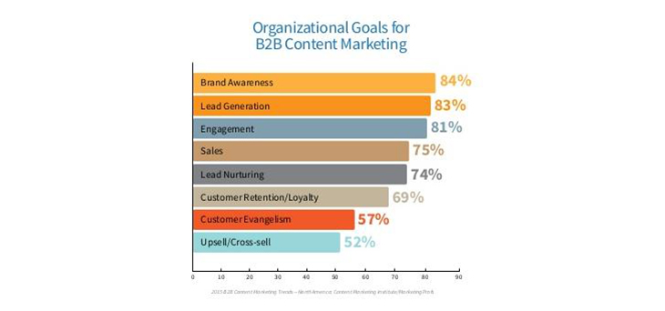 new-b2b-content-marketing-research_3.png