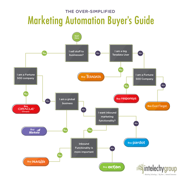 Marketing_automation_buyes's_guide.png