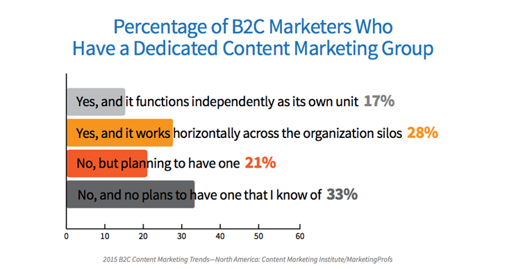 2015-contentmarketing-trend_2.png