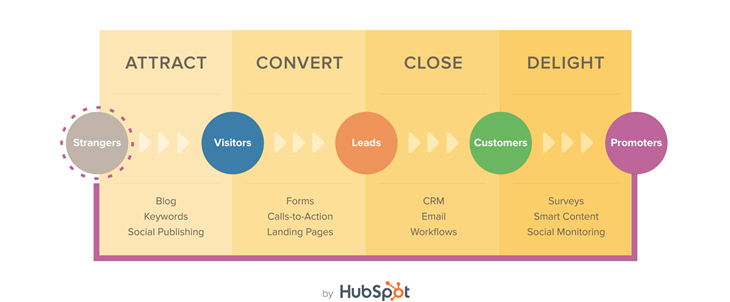 inbound-marketing-and-content-marketing_3.png